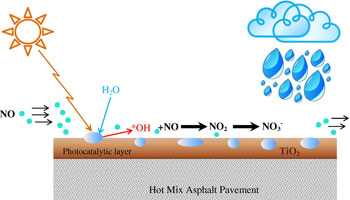 Reaction Process of Photocatalytic Concrete