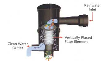 The filtering device removes all pollutants