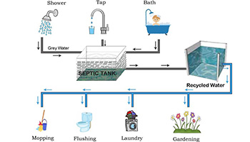 Greywater Recycling is a smart,safe and sustainable way of preserving water