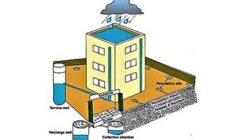 The area where the rainwater is collected from is called catchment area
