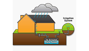 New irrigation technology can send water directly to plants through pipes beneath the surface