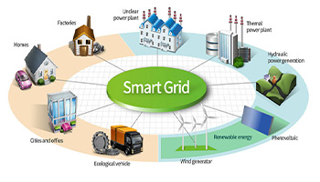 Smart grid connects all electrical and smart devices to improve the usage of all kinds of energy resources