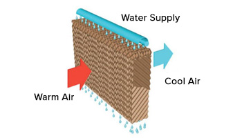 Cooling process inside walls